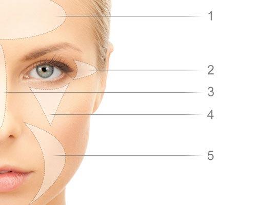 Youthlift Anwendunhgsbereiche im Gesicht